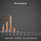 Accuracy - Distribution