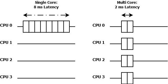 Multicore.jpg