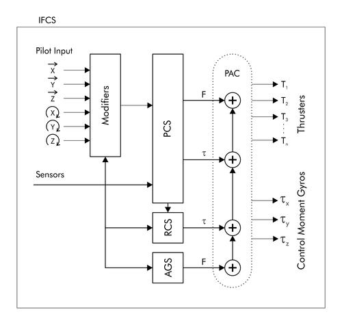 comment marche un vaisseaux sur sc ?? Subsystems