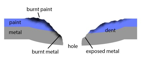 Figure 3 - Diagram showing the damage model we simulate